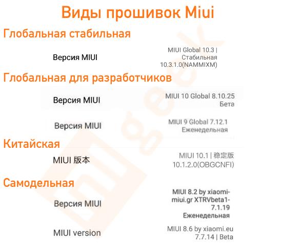 виды прошивок Miui